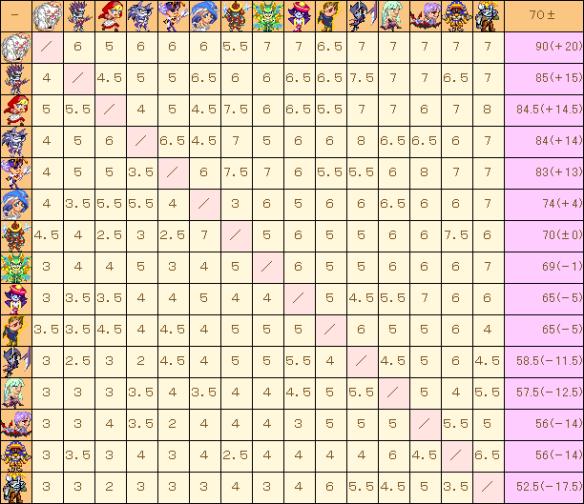 Vampire_Matchup Chart